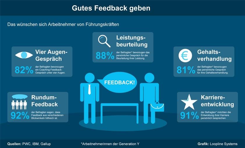 Feedbackgesprach_loopline.png